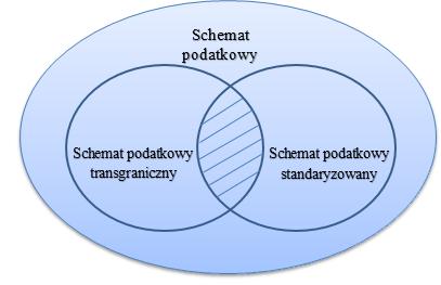 Schemat podatkowy