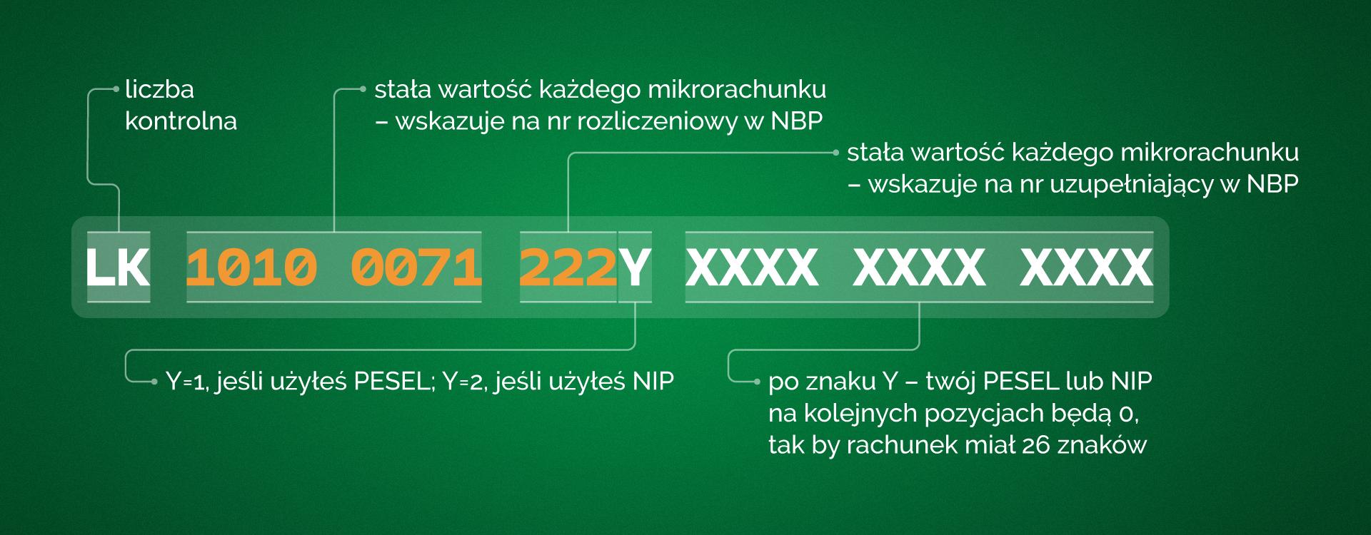 Grafika przedstawiająca schemat  mikrorachunku podatkowego