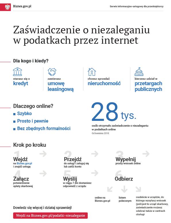 Infografika: Zaświadczenie o niezaleganiu w podatkach przez internet. Wersja tekstowa dostępna poniżej