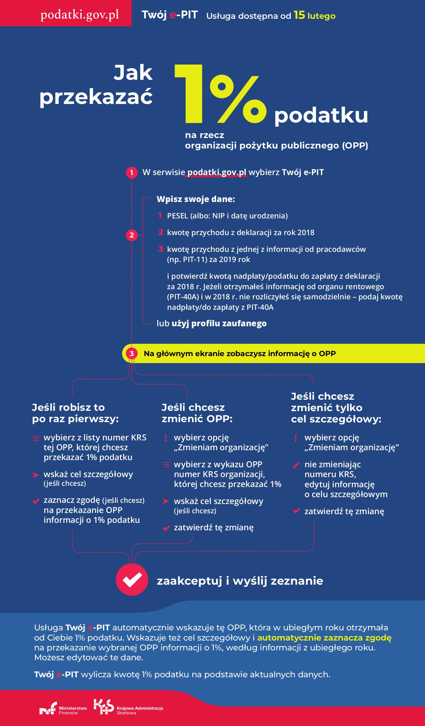 Grafika informująca jak przekazać 1 % podatku narzecz wybranej OPP. Wersja tekstowa dostępna poniżej