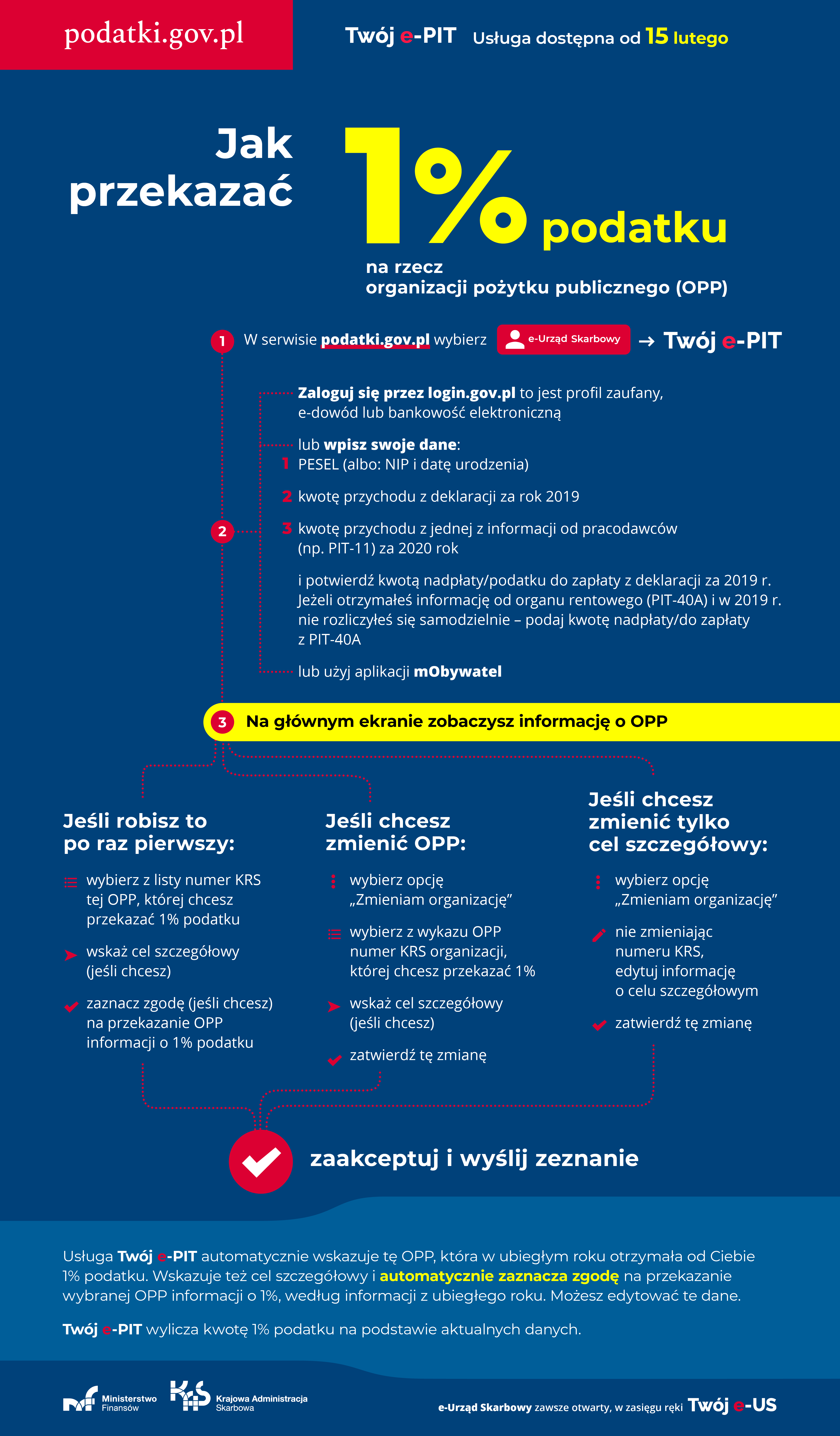 Infografika. Jak przekazać 1 % podatku na rzecz wybranej OPP. Wersja tekstowa dostępna poniżej